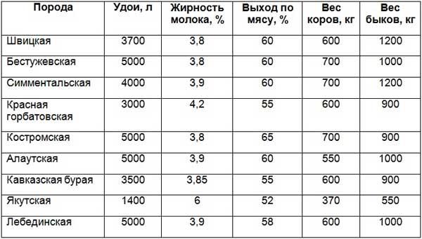 Таблица показателей мясо-молочных пород коров