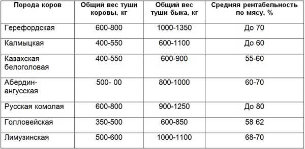 Таблица продуктивности мясных коров