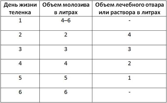Таблица разбавления молозива