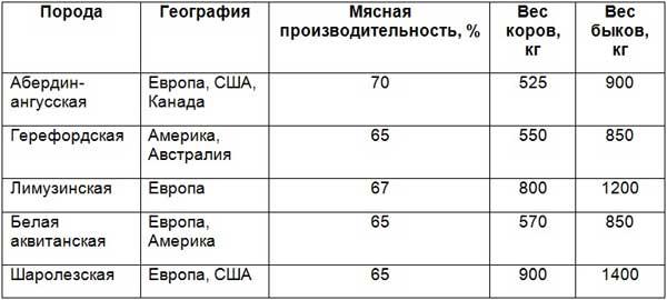Таблица таблица показателей мясных коров