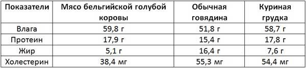 Таблица питательной ценности мяса