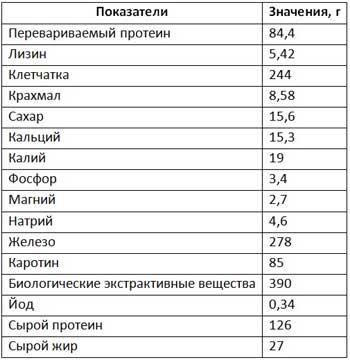 Таблица качественных показателей монокормов