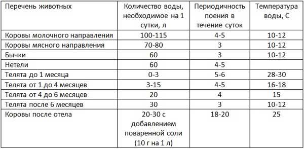 Таблица потребления и температуры воды