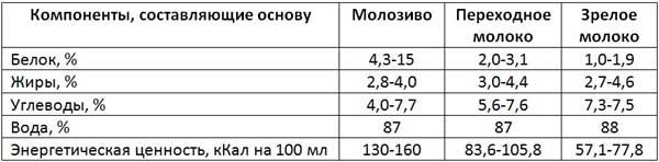 Таблица соотношения молозива и молока
