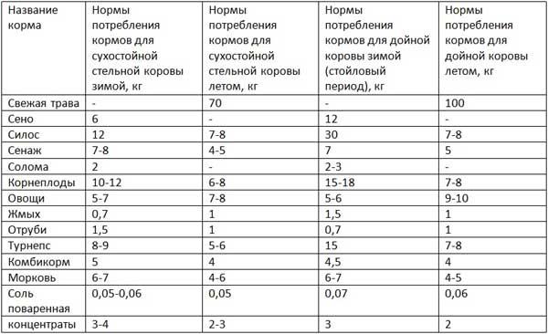 Таблица рациона КРС молочного направления