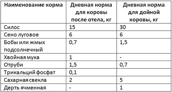 Таблица количества кормов в рационе
