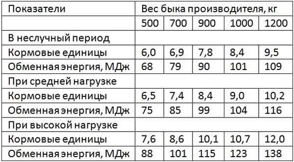 Таблица рациона быков производителей
