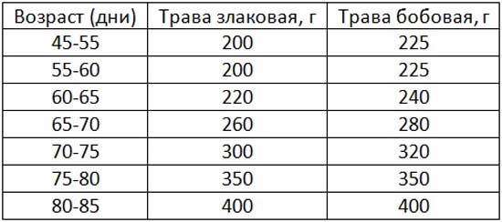 Таблица суточного рациона трав для телят