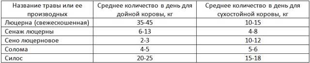 Таблица рациона из трав для взрослых коров