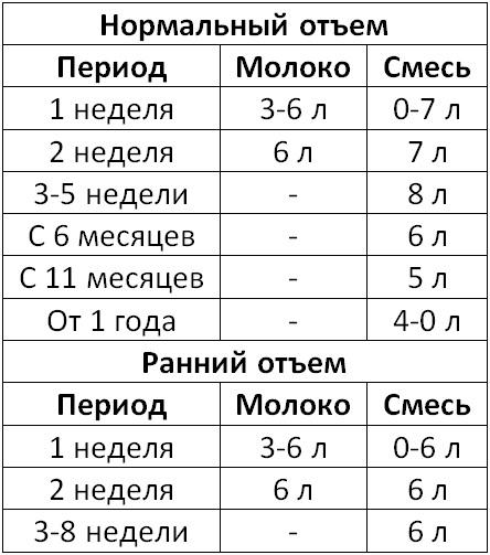 Таблица кормления при отъеме