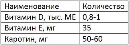 Таблица норм витиминов