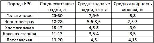 Таблица среднесуточных и годовых надоев у разных пород