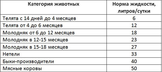 Таблица уровня потребности животных в жидкости