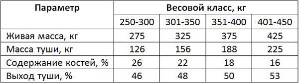 Процентные соотношение живой массы и выход туши