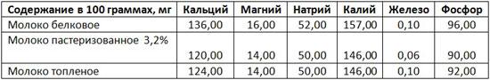 Таблица содержания минеральных веществ в 100 граммах продукта