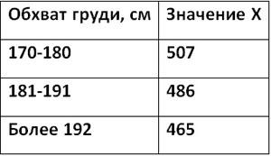 Таблица точного значения «Х» большого