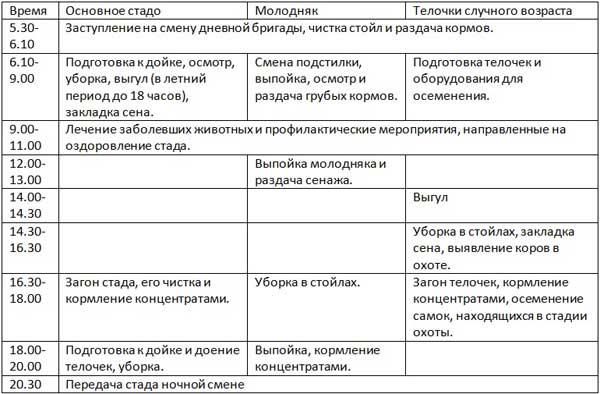 Таблица графика работы скотовода