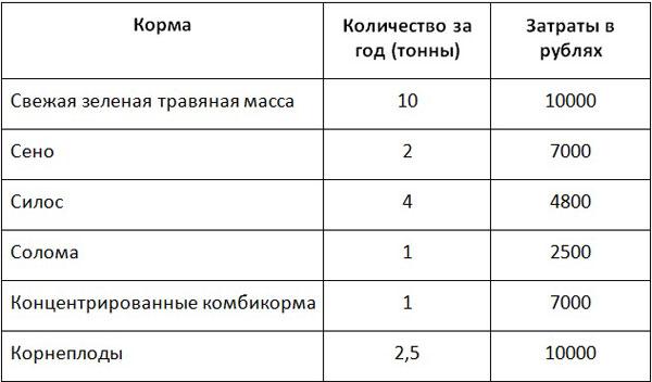 Таблица потребления кормов и их стоимость