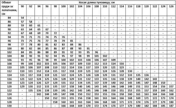 Таблица измерений по методу Фройвена