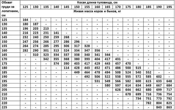 Таблица измерений по методу Клювера-Штрауха