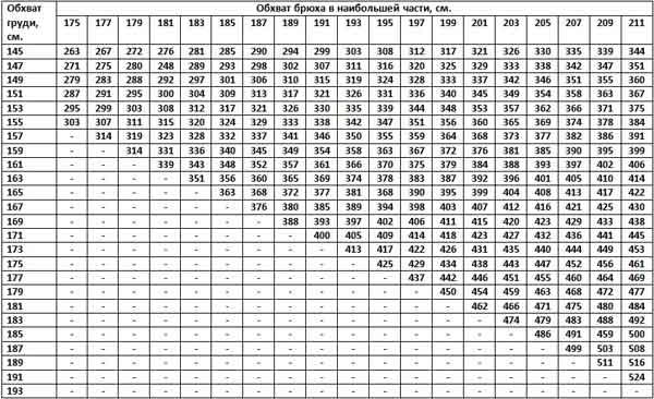 Таблица измерений для черно-пестрой породы