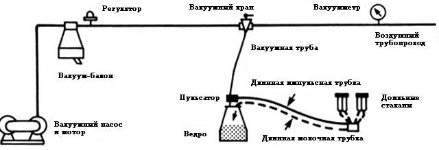 Схема сборки доильного аппарата
