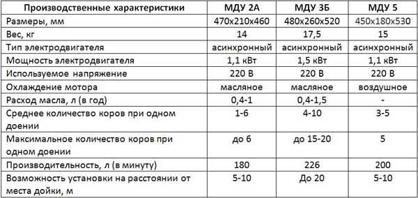 Таблица рабочих характеристик разных моделей