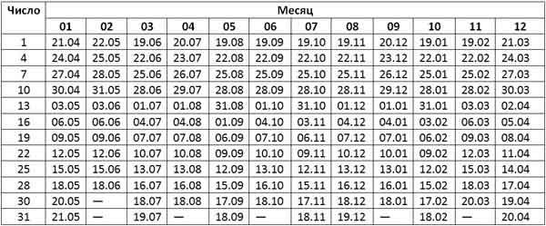 Таблица опороса вьетнамской свиноматки