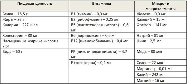 Показатели питательности на 100 г свинины