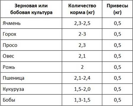Таблица дневных норм корма для поросенка весом 50 кг