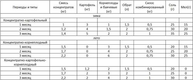Таблица с примерным рационом для беконных поросят
