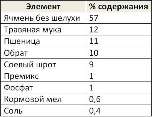 Таблица стандартного варианта состава комбикорма для поросят месячного возраста