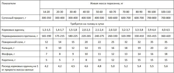 Таблица потребления кормов свиньями, выращиваемыми на мясо