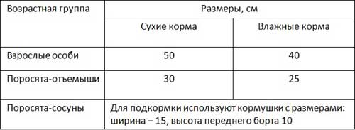 Таблица: ширина кормушек при кормлении влажным и сухим кормом