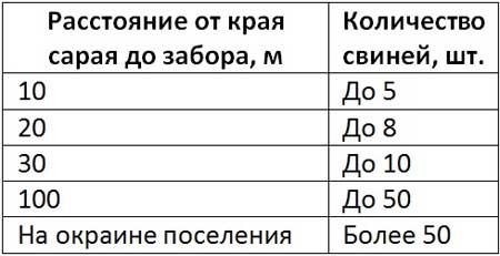 Таблица расстояний от крайней границы свинарника до соседнего участка