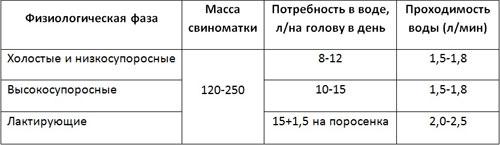 Таблица норм употребления воды