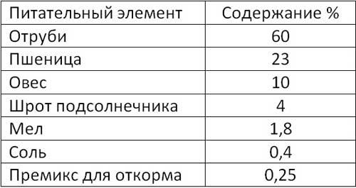 Таблица состава усиленно-откормочного комбикорма
