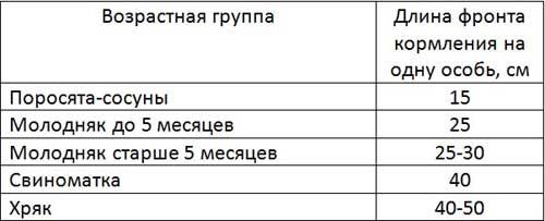 Таблица: длина корыта в расчете на одну особь