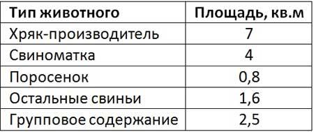 Таблица минимальных размеров станков для свиней