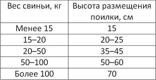 Таблица: размещение поилки для животных разного веса