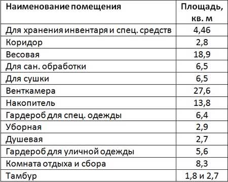 Таблица площадей для санитарно-бытовых помещений в карантинной зоне