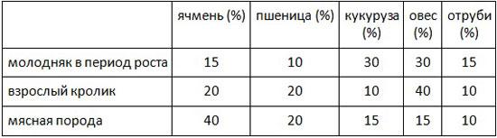 Таблица норм потребления зерна кроликами