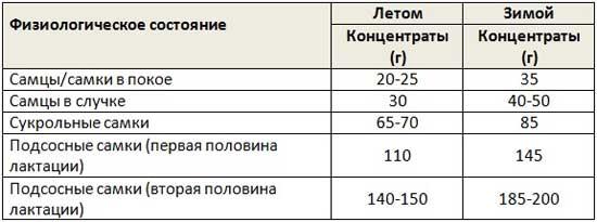 Таблица злаков (концентратов) в рационе для кроликов разного физиологического состояния