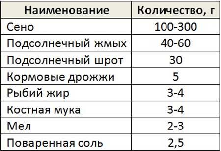 Таблица примерного рациона кормящих крольчих