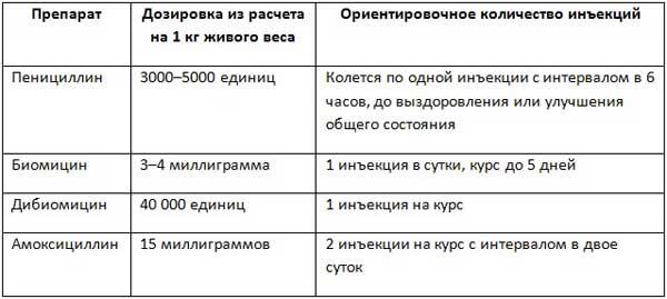 Таблица использования медикаментов